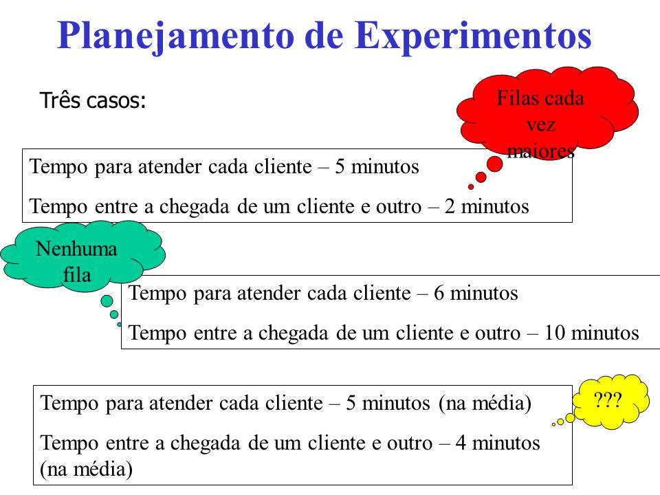 Planejamento de Experimentos Tempo para atender cada cliente – 5 minutos Tempo entre a chegada de um cliente e outro – 2 minutos Três casos: Filas cad