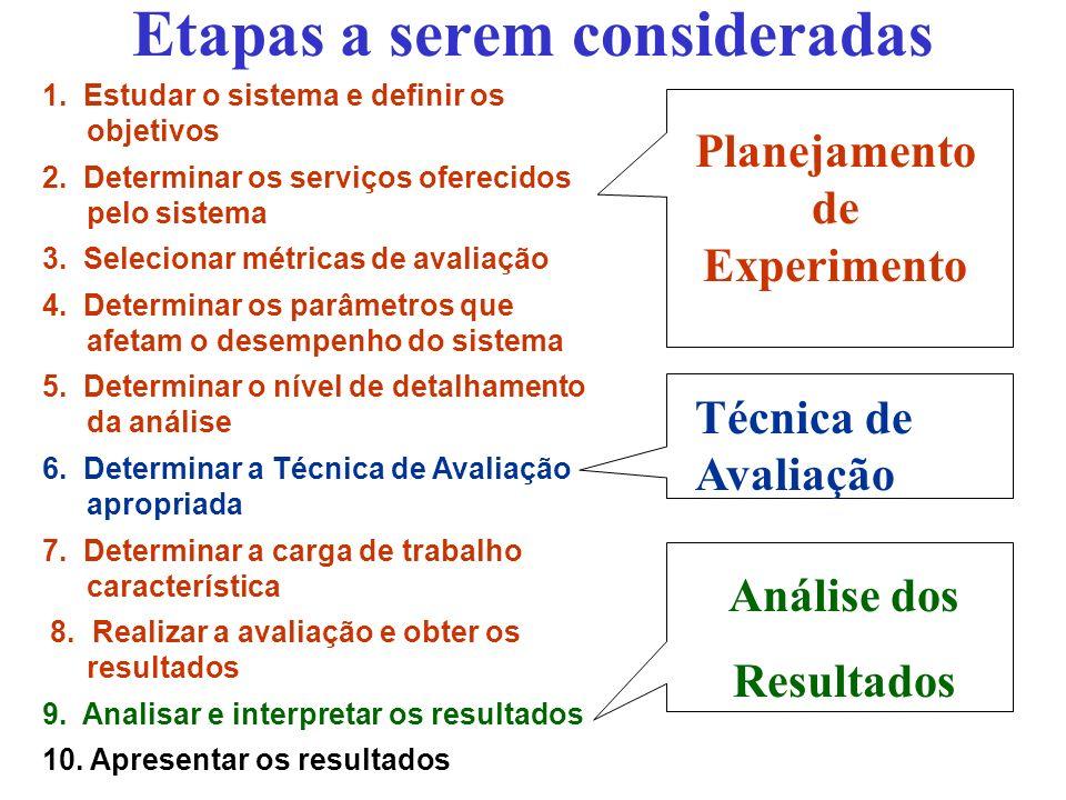 Avaliação de Desempenho 1.Planejamento de Experimentos –Motivação –Introdução à Avaliação de Desempenho –Etapas de um Experimento –Planejamento do Experimento Conceitos BásicosConceitos Básicos Carga de trabalho Modelos para Planejamento de Experimento 2.Análise de Resultados 3.Técnicas para Avaliação de Desempenho