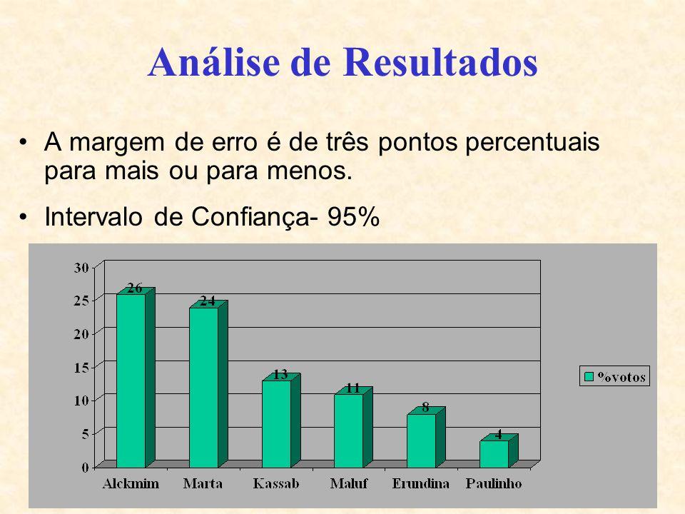 11 Análise de Resultados A margem de erro é de três pontos percentuais para mais ou para menos. Intervalo de Confiança- 95%