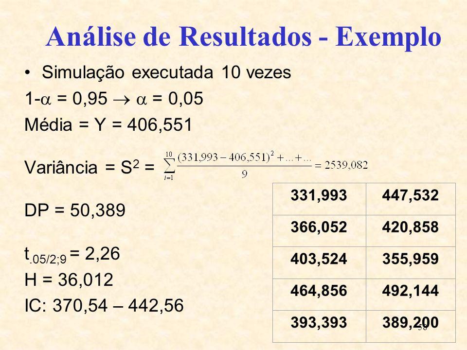 58 Análise de Resultados - Exemplo Simulação executada 10 vezes 1- = 0,95 = 0,05 Média = Y = 406,551 Variância = S 2 = DP = 50,389 t.05/2;9 = 2,26 H =