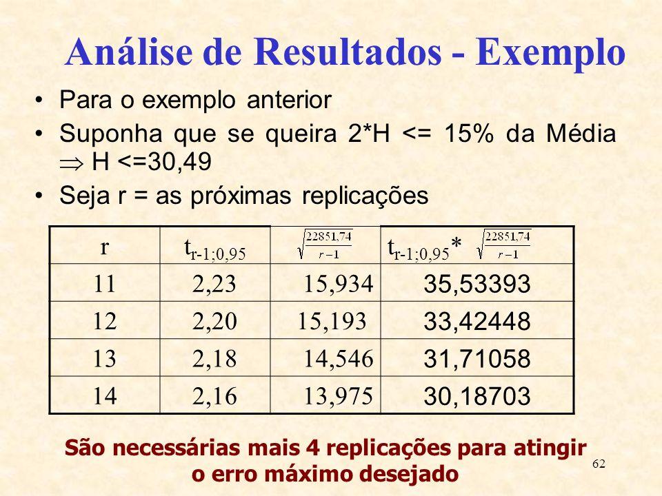 62 Análise de Resultados - Exemplo Para o exemplo anterior Suponha que se queira 2*H <= 15% da Média H <=30,49 Seja r = as próximas replicações rt r-1