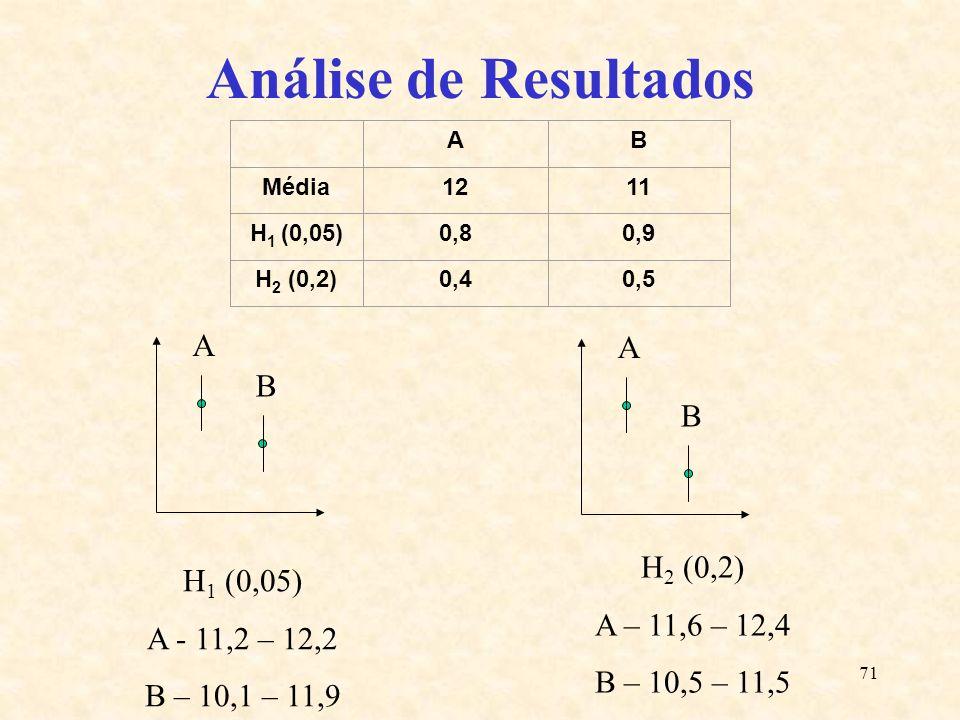 71 Análise de Resultados AB Média1211 H 1 (0,05)0,80,9 H 2 (0,2)0,40,5 A B A B H 1 (0,05) A - 11,2 – 12,2 B – 10,1 – 11,9 H 2 (0,2) A – 11,6 – 12,4 B