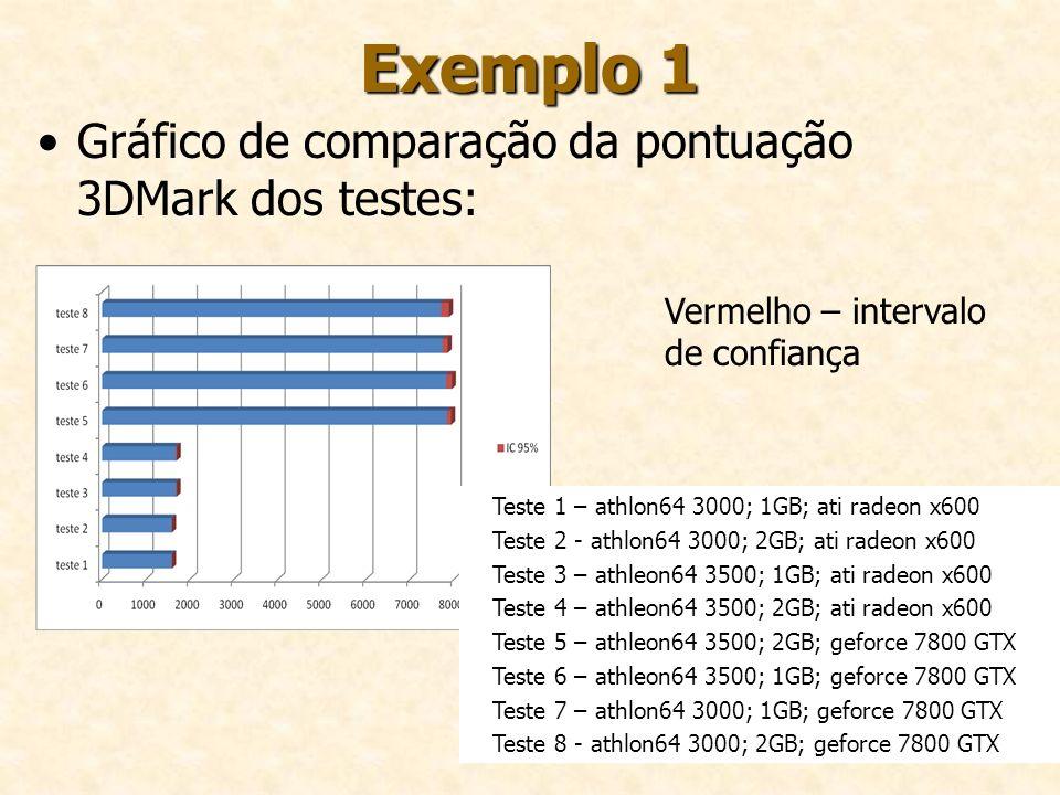 88 Exemplo 1 Gráfico de comparação da pontuação 3DMark dos testes: Vermelho – intervalo de confiança Teste 1 – athlon64 3000; 1GB; ati radeon x600 Tes