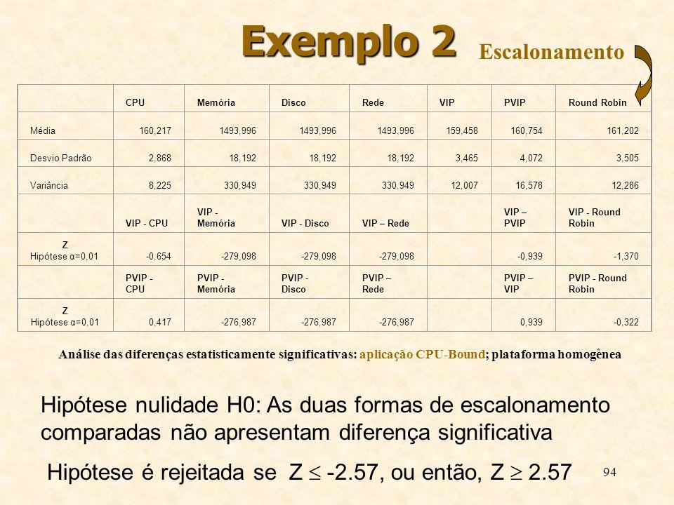 94 Exemplo 2 Análise das diferenças estatisticamente significativas: aplicação CPU-Bound; plataforma homogênea CPUMemóriaDiscoRedeVIPPVIPRound Robin M
