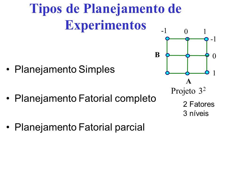 Tipos de Planejamento de Experimentos Planejamento Simples Planejamento Fatorial completo Planejamento Fatorial parcial A B Projeto 3 2 01 0 1 2 Fator