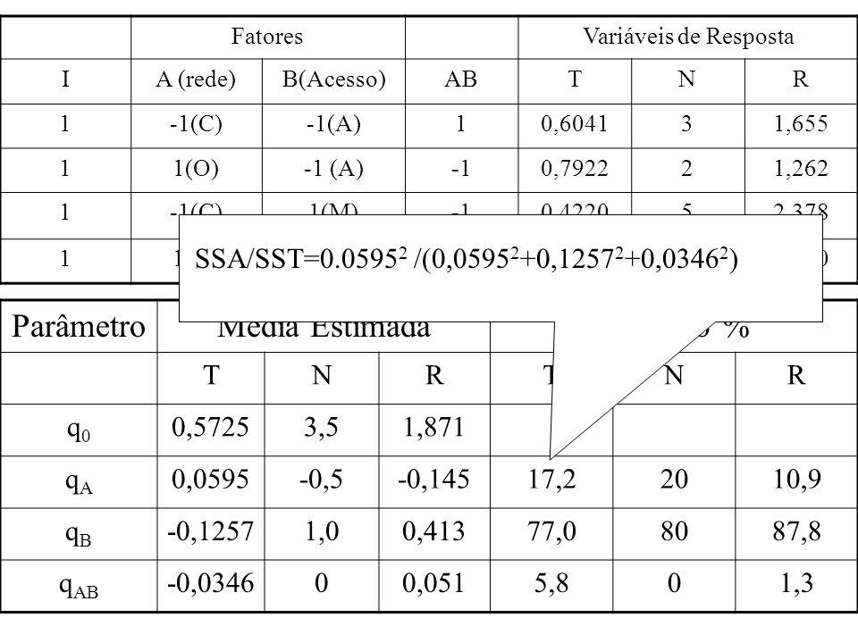 FatoresVariáveis de Resposta IA (rede)B(Acesso)ABTNR 1-1(C)-1(A)10,604131,655 11(O)-1 (A)0,792221,262 1-1(C)1(M)0,422052,378 11(O)1 (M)10,471742,190 P