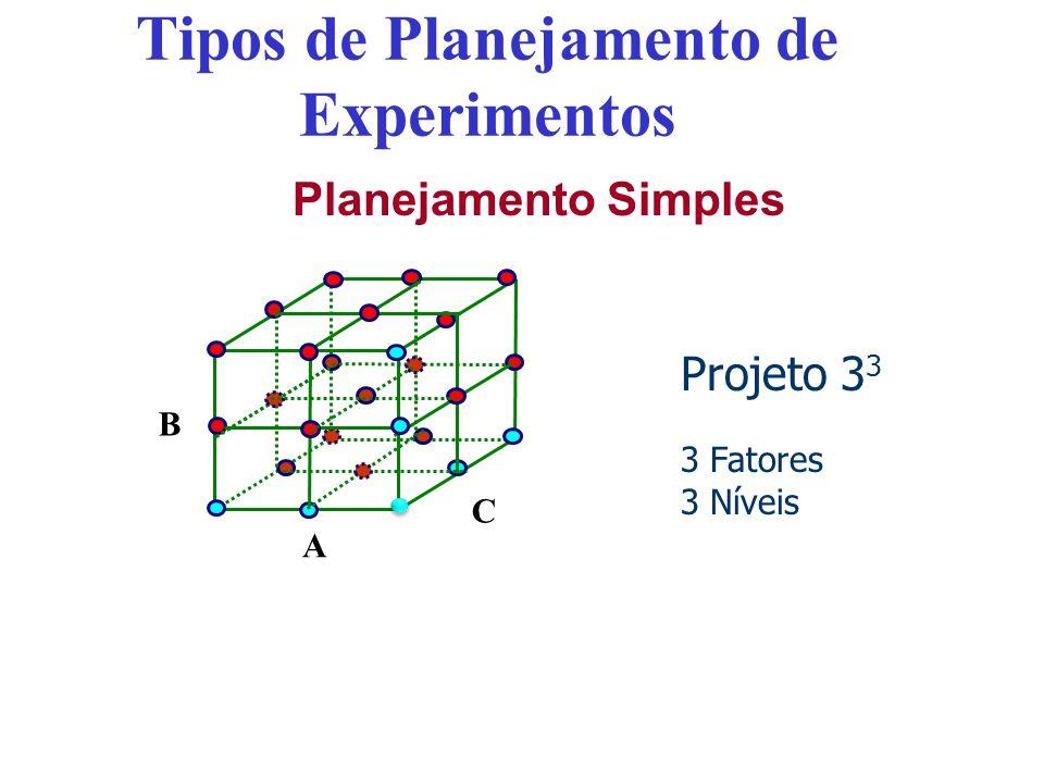 Tipos de Planejamento de Experimentos Planejamento Simples Projeto 3 3 3 Fatores 3 Níveis A B C