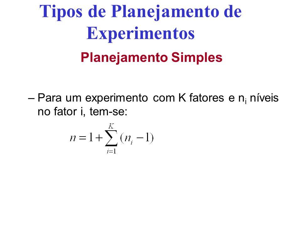 Tipos de Planejamento de Experimentos Planejamento Simples –Para um experimento com K fatores e n i níveis no fator i, tem-se: