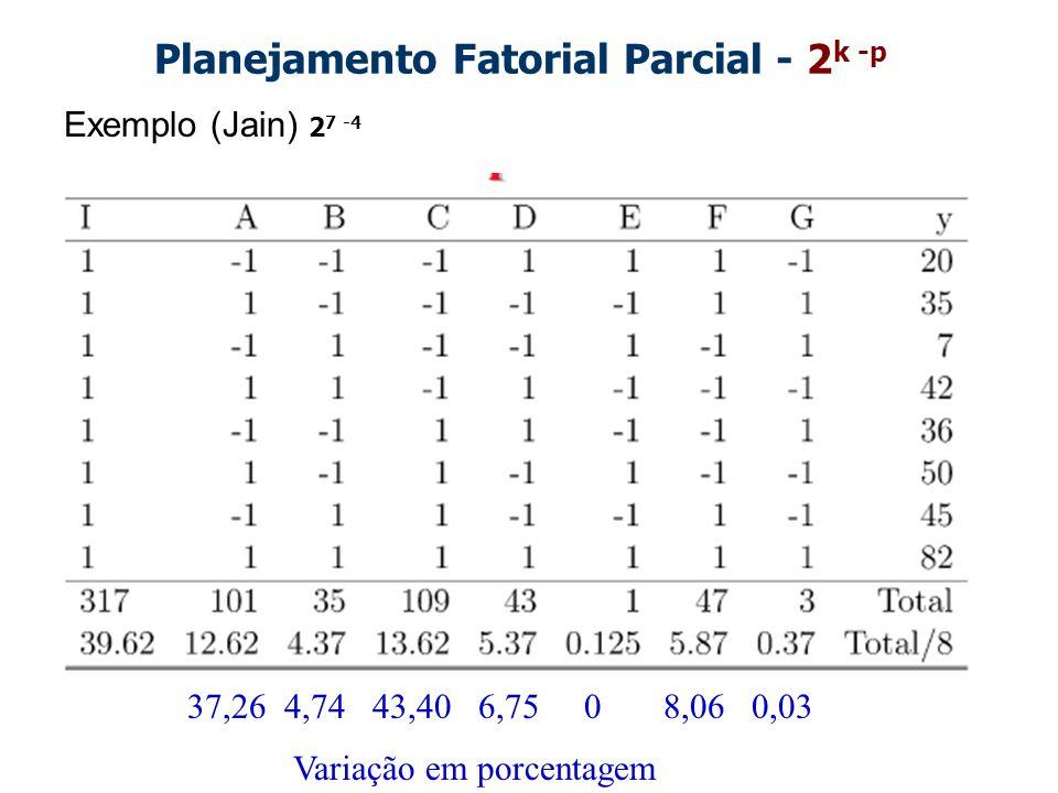 Planejamento Fatorial Parcial - 2 k -p Exemplo (Jain) 2 7 -4 37,26 4,74 43,40 6,75 0 8,06 0,03 Variação em porcentagem
