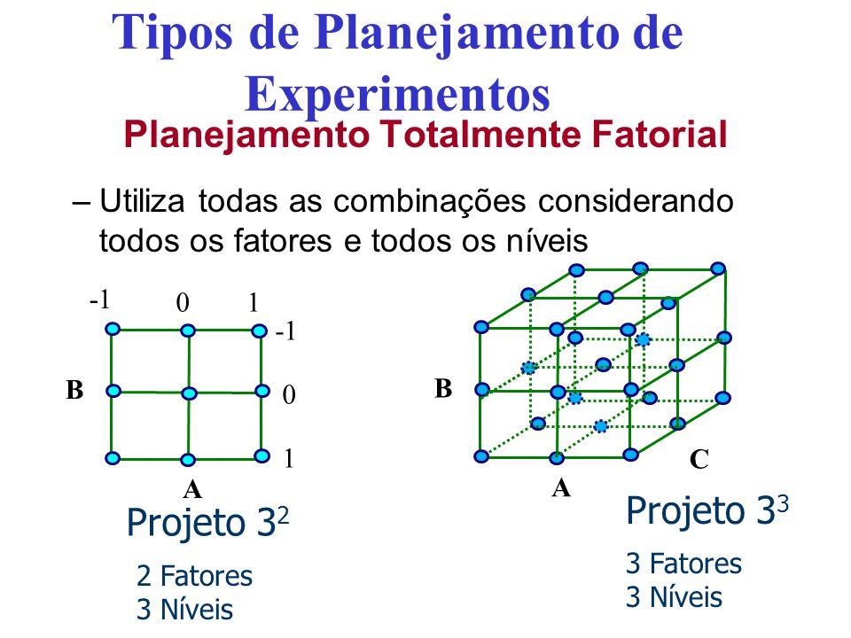 Tipos de Planejamento de Experimentos Planejamento Totalmente Fatorial –Utiliza todas as combinações considerando todos os fatores e todos os níveis P