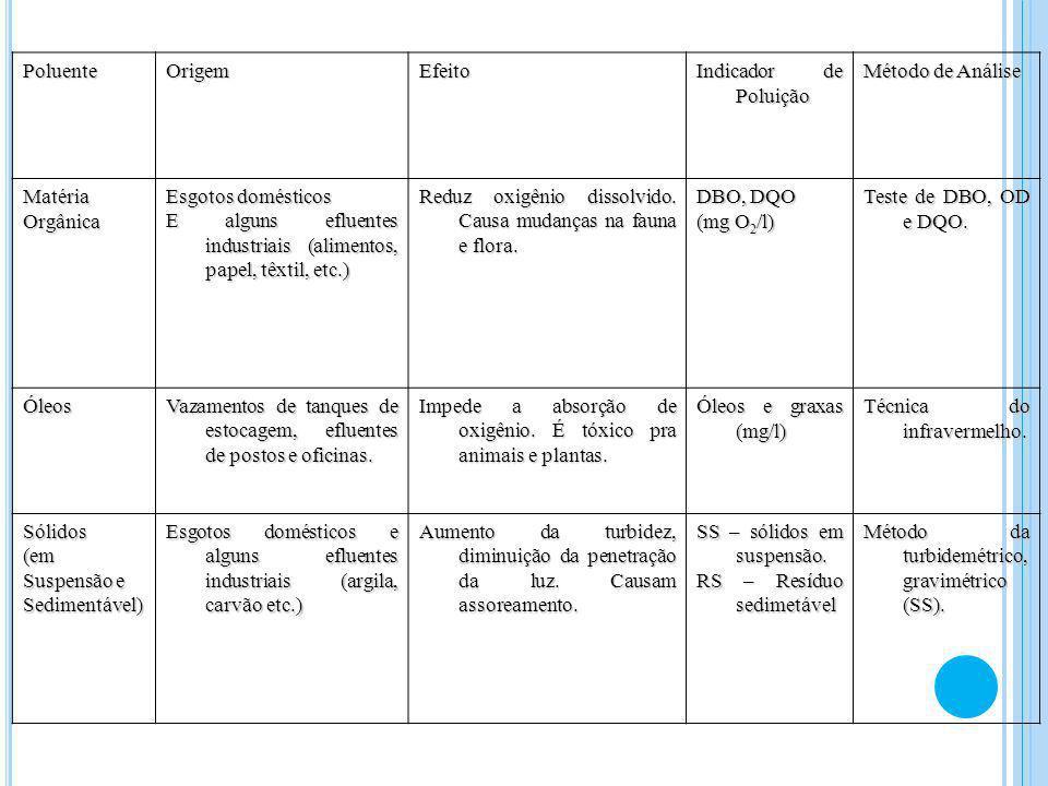 PoluenteOrigemEfeito Indicador de Poluição Método de Análise MatériaOrgânica Esgotos domésticos E alguns efluentes industriais (alimentos, papel, têxt