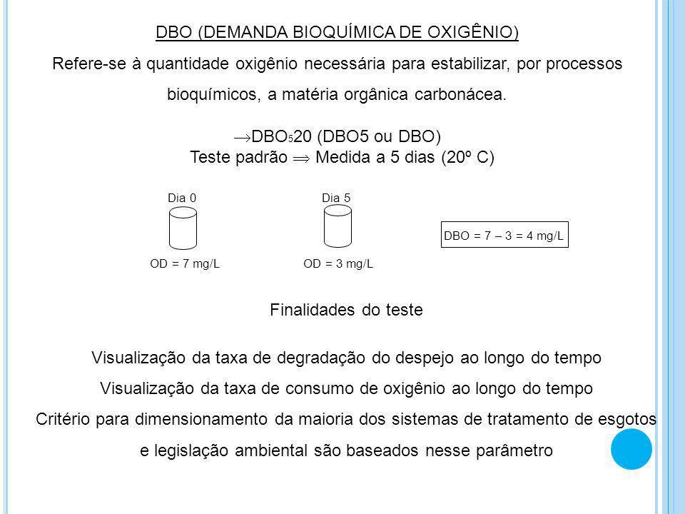 DQO (DEMANDA QUÍMICA DE OXIGÊNIO) Refere-se à quantidade oxigênio necessária para estabilizar, por meio de um oxidante em meio ácido (processo químico), a matéria orgânica carbonácea Algumas vantagens do teste: teste é realizado em 2 a 3 horas teste não afetado pela nitrificação Algumas limitações do teste: refere-se a matéria orgânica biodegradável + inerte não é possível visualizar a degradação do despejo ao longo do tempo constituintes inorgânicos podem ser oxidados e interferir no resultado