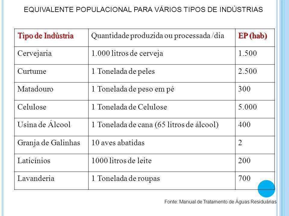 Diluição Diluição Sedimentação Sedimentação Estabilização bioquímica Estabilização bioquímica AUTODEPURAÇÃO DAS ÁGUAS