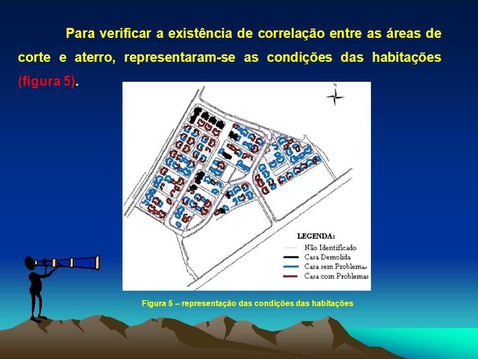 Para verificar a existência de correlação entre as áreas de corte e aterro, representaram-se as condições das habitações (figura 5). Figura 5 – repres