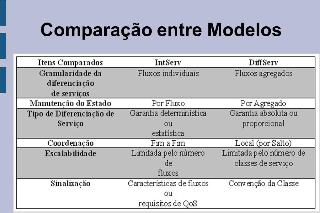 Comparação entre Modelos