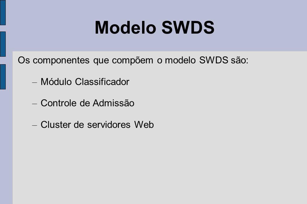 Modelo SWDS Os componentes que compõem o modelo SWDS são: – Módulo Classificador – Controle de Admissão – Cluster de servidores Web