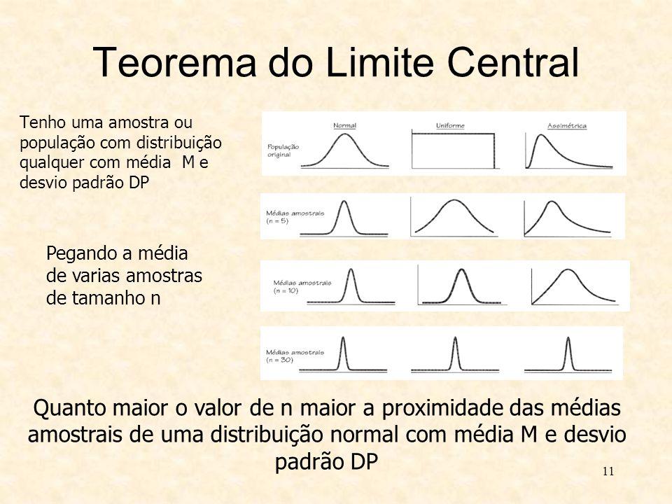 Teorema do Limite Central Tenho uma amostra ou população com distribuição qualquer com média M e desvio padrão DP 11 Quanto maior o valor de n maior a
