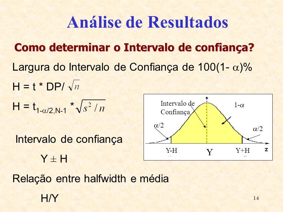 14 Análise de Resultados 1- /2 Intervalo de Confiança Y Y+H Y-H Como determinar o Intervalo de confiança? Largura do Intervalo de Confiança de 100(1-
