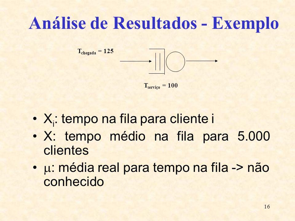 16 Análise de Resultados - Exemplo X i : tempo na fila para cliente i X: tempo médio na fila para 5.000 clientes : média real para tempo na fila -> nã