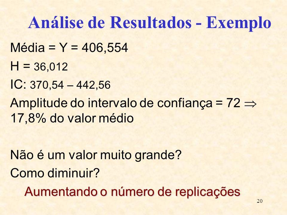 20 Análise de Resultados - Exemplo Média = Y = 406,554 H = 36,012 IC: 370,54 – 442,56 Amplitude do intervalo de confiança = 72 17,8% do valor médio Nã