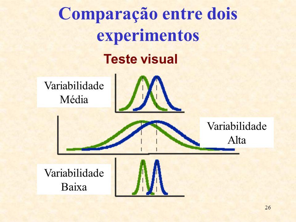 26 Comparação entre dois experimentos Variabilidade Média Variabilidade Baixa Variabilidade Alta Teste visual