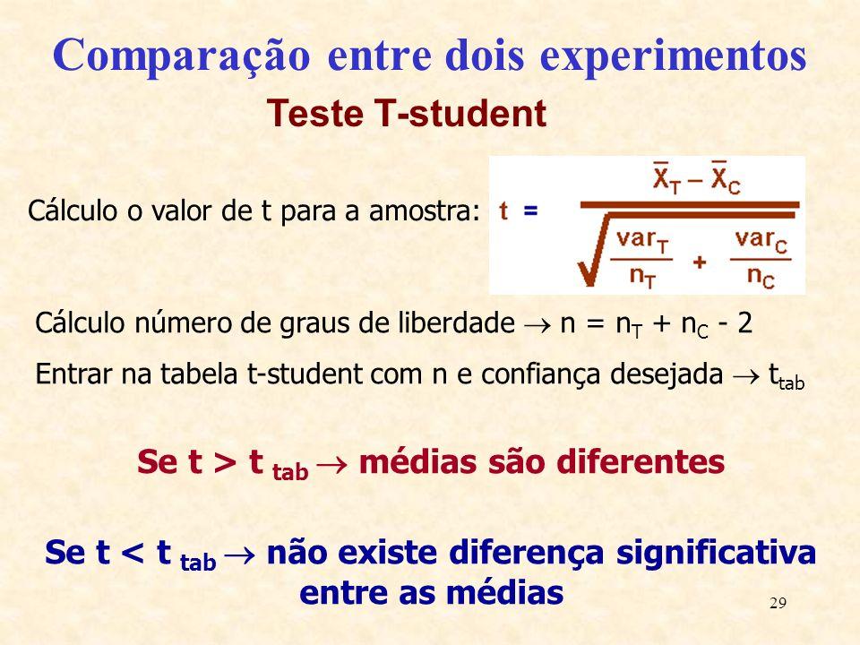 29 Comparação entre dois experimentos Cálculo número de graus de liberdade n = n T + n C - 2 Entrar na tabela t-student com n e confiança desejada t t