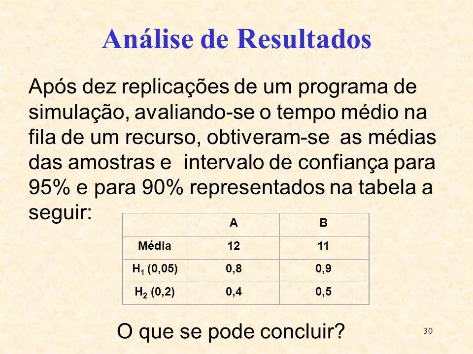 30 Após dez replicações de um programa de simulação, avaliando-se o tempo médio na fila de um recurso, obtiveram-se as médias das amostras e intervalo