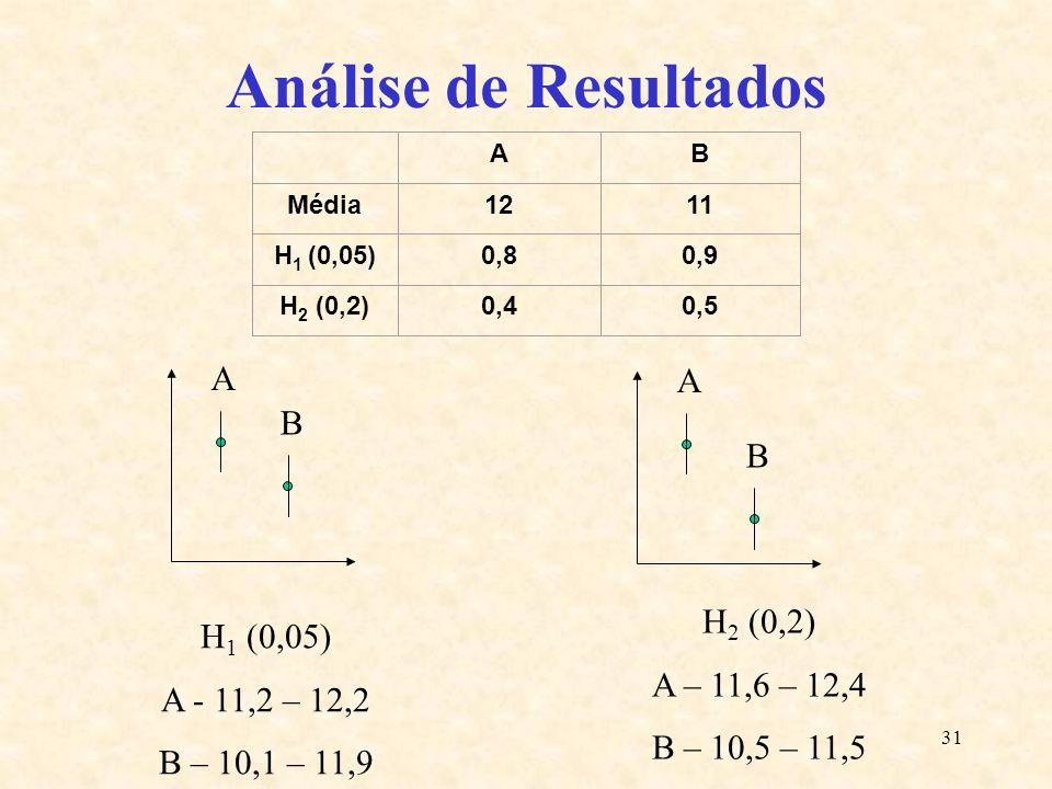 31 Análise de Resultados AB Média1211 H 1 (0,05)0,80,9 H 2 (0,2)0,40,5 A B A B H 1 (0,05) A - 11,2 – 12,2 B – 10,1 – 11,9 H 2 (0,2) A – 11,6 – 12,4 B