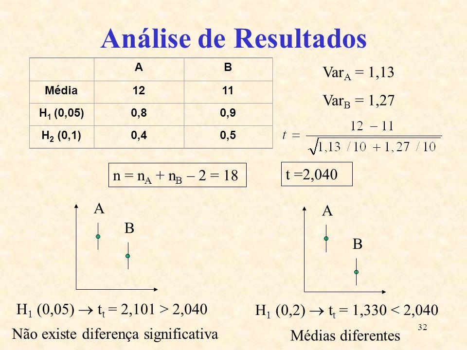 32 Análise de Resultados AB Média1211 H 1 (0,05)0,80,9 H 2 (0,1)0,40,5 A B A B Var A = 1,13 Var B = 1,27 n = n A + n B – 2 = 18 t =2,040 H 1 (0,05) t