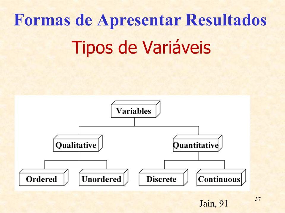 37 Formas de Apresentar Resultados Tipos de Variáveis Jain, 91