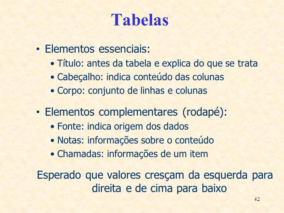 42 Tabelas Elementos essenciais: Título: antes da tabela e explica do que se trata Cabeçalho: indica conteúdo das colunas Corpo: conjunto de linhas e
