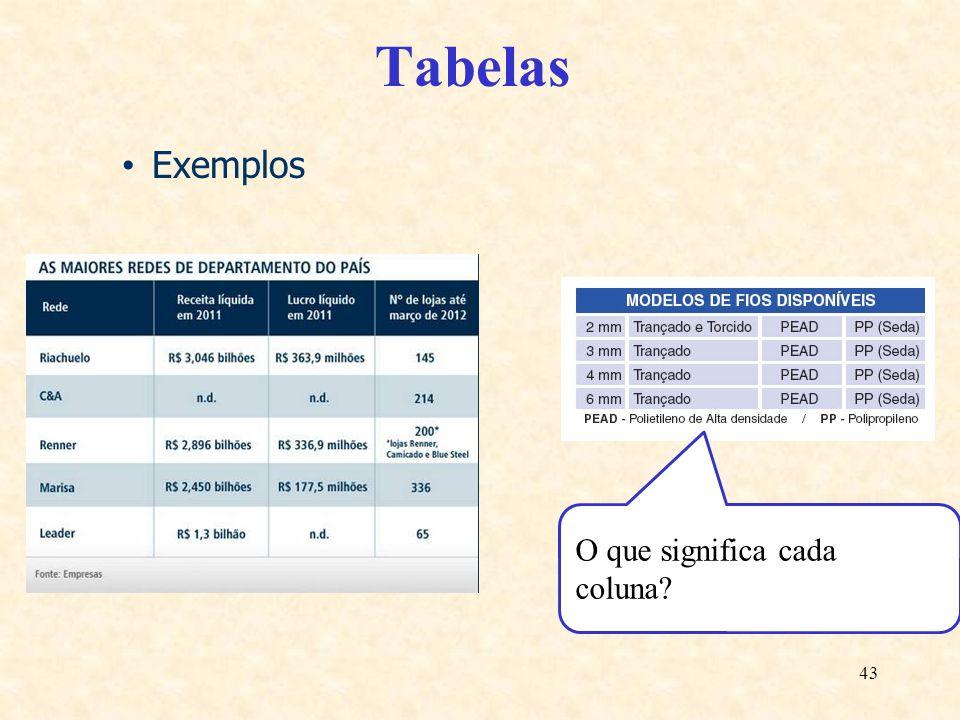 43 Tabelas Exemplos O que significa cada coluna?