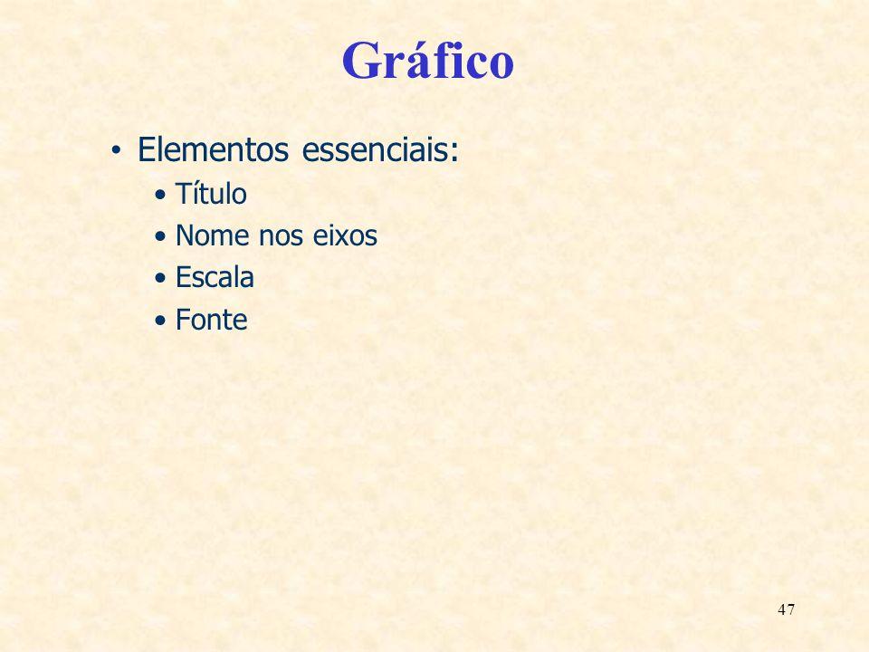 47 Gráfico Elementos essenciais: Título Nome nos eixos Escala Fonte