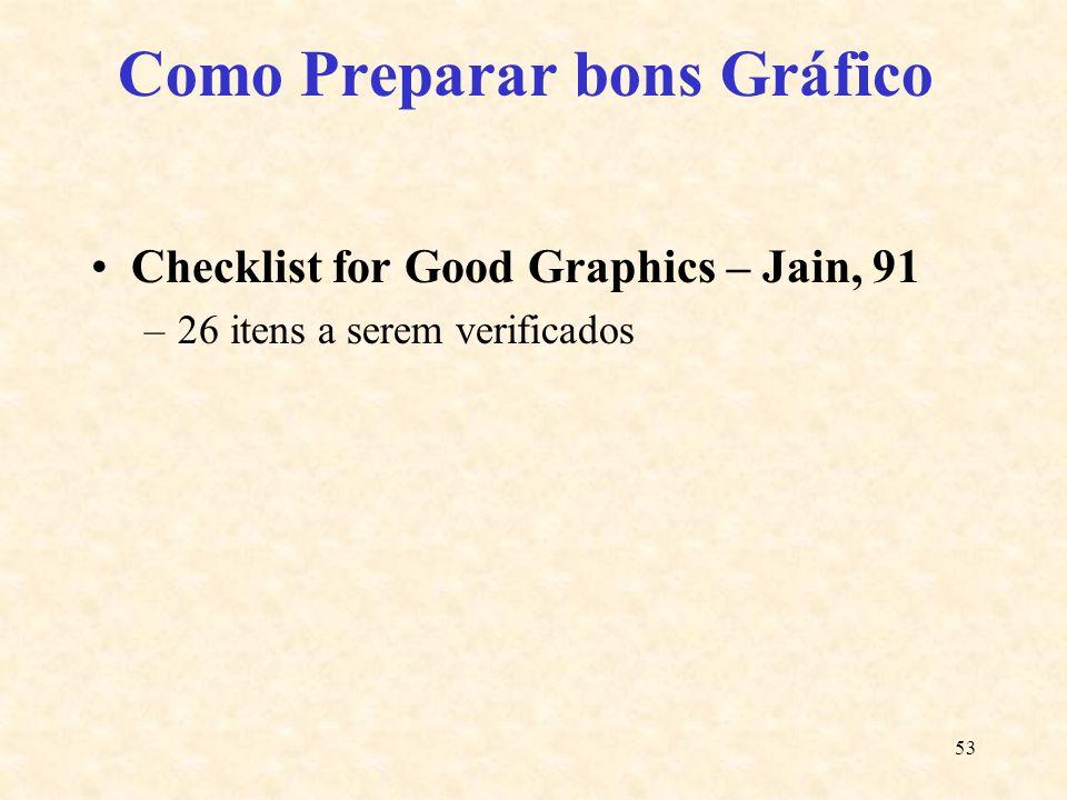 53 Como Preparar bons Gráfico Checklist for Good Graphics – Jain, 91 –26 itens a serem verificados