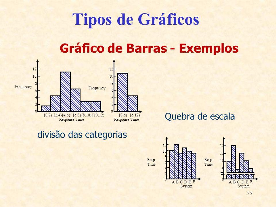 55 Tipos de Gráficos Gráfico de Barras - Exemplos 0 [0,2)[2,4)[4,6)[6,8)[8,10)[10,12)[0,6)[6,12) Response Time Frequency 2 4 6 8 10 12 0 2 4 6 8 10 12