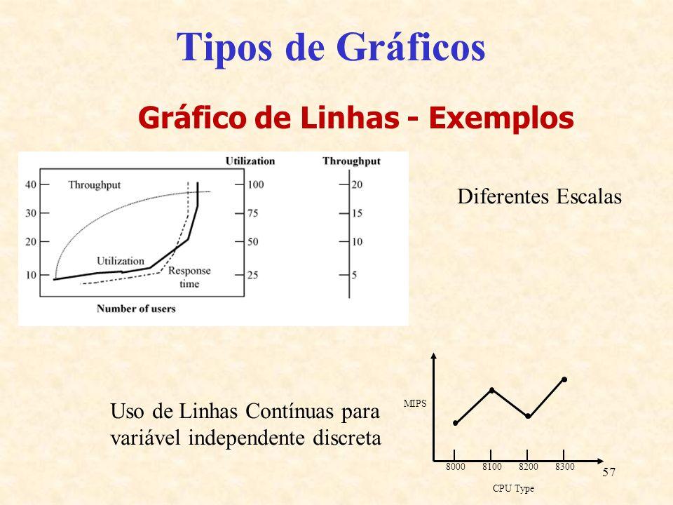 57 Tipos de Gráficos Gráfico de Linhas - Exemplos CPU Type 8000810083008200 MIPS Diferentes Escalas Uso de Linhas Contínuas para variável independente