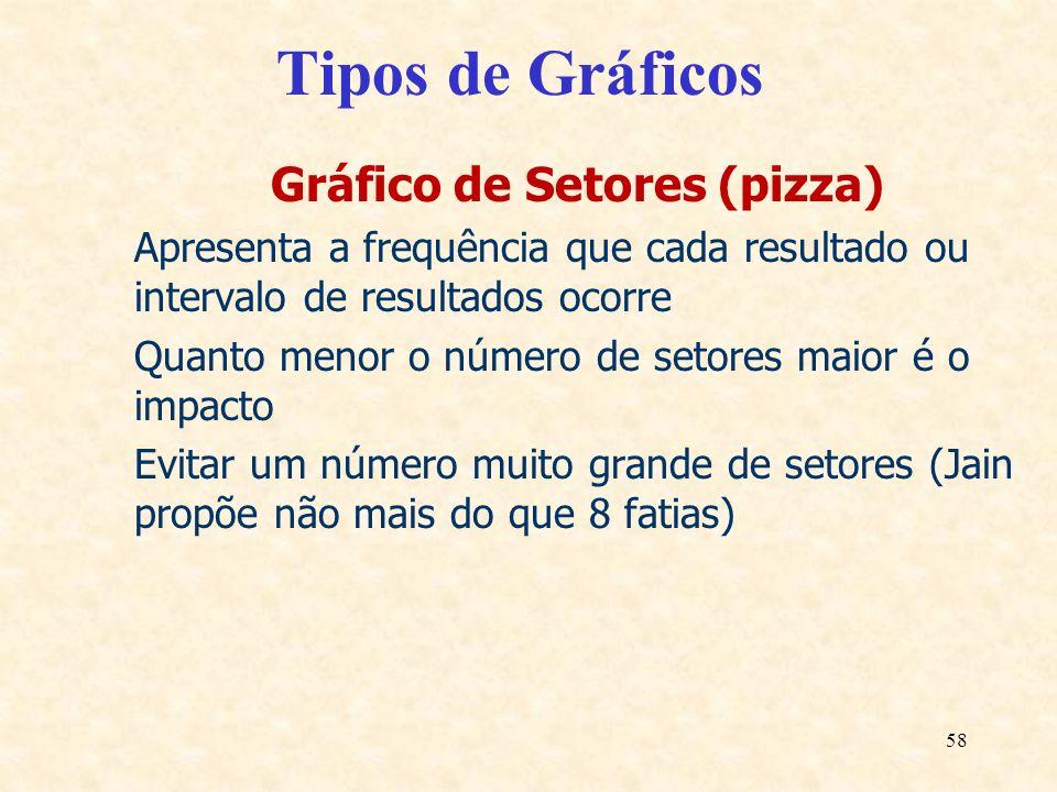 58 Tipos de Gráficos Gráfico de Setores (pizza) Apresenta a frequência que cada resultado ou intervalo de resultados ocorre Quanto menor o número de s