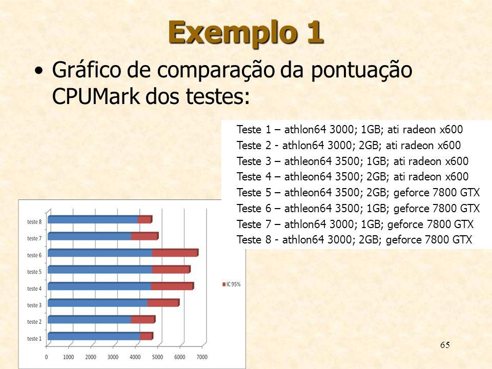 65 Exemplo 1 Gráfico de comparação da pontuação CPUMark dos testes: Teste 1 – athlon64 3000; 1GB; ati radeon x600 Teste 2 - athlon64 3000; 2GB; ati ra