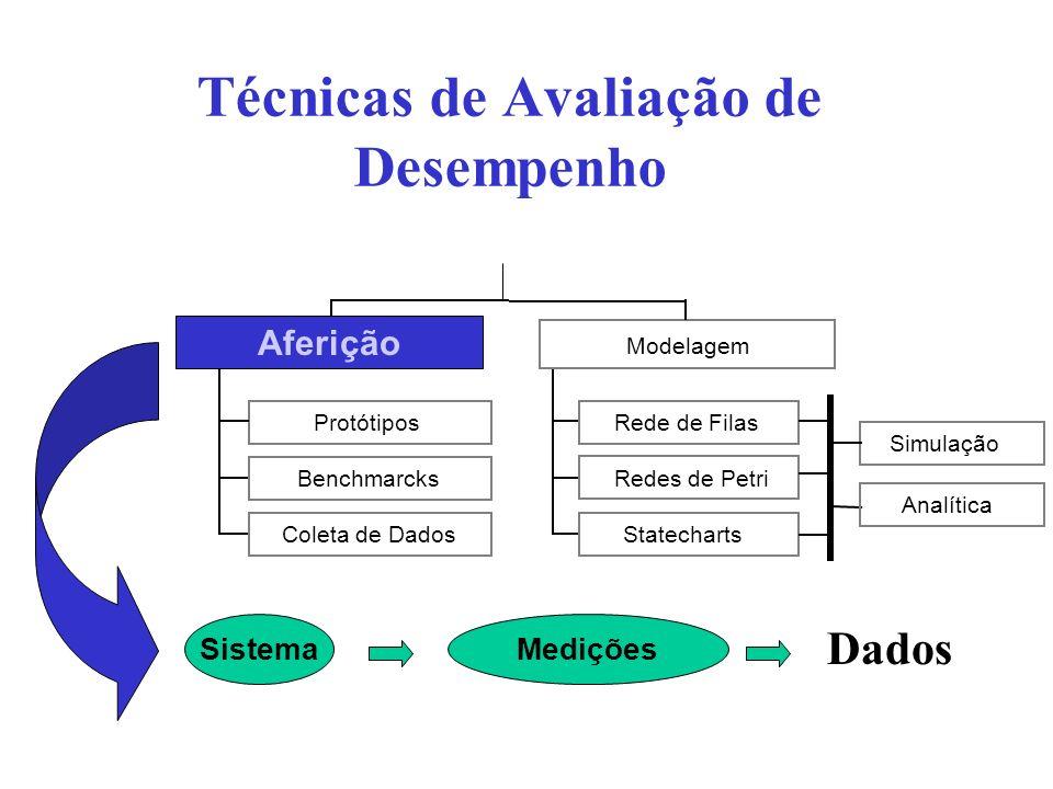 Técnicas de Avaliação de Desempenho Modelo Solução Métodos Analíticos Simulação Sistema Protótipos Benchmarcks Coleta de Dados Aferição Rede de Filas Redes de Petri Statecharts Modelagem Simulação Analítica Modelagem