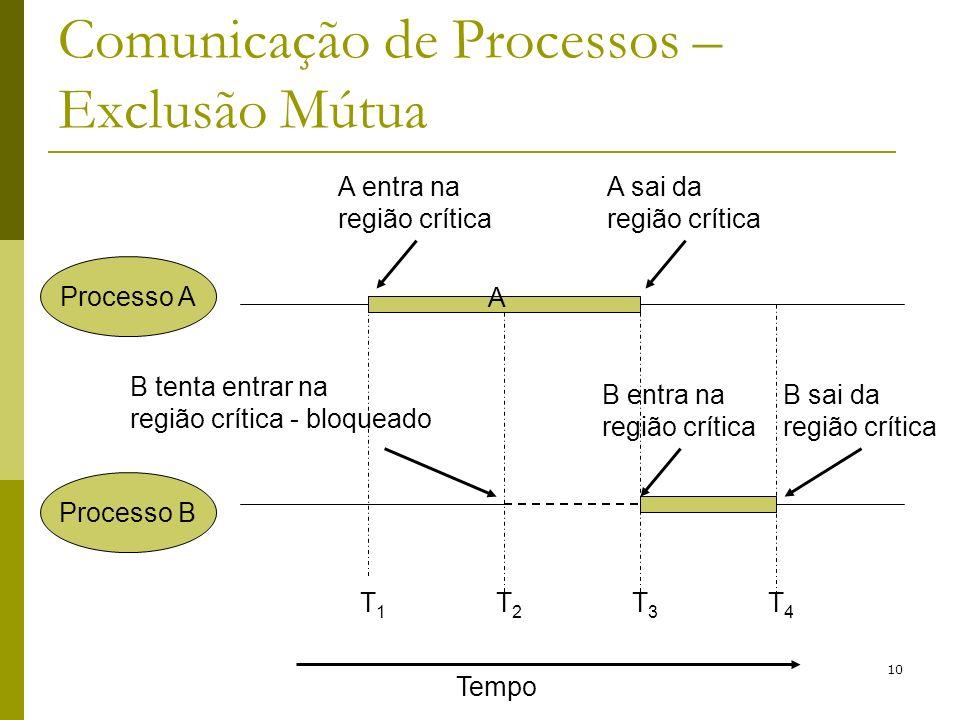 10 Comunicação de Processos – Exclusão Mútua Processo A Processo B Tempo T1T1 T2T2 T3T3 T4T4 A entra na região crítica A sai da região crítica B entra na região crítica B sai da região crítica B tenta entrar na região crítica - bloqueado A