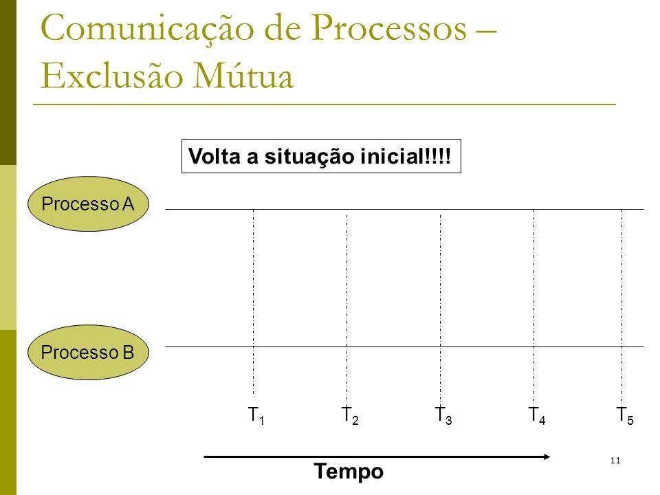 11 Comunicação de Processos – Exclusão Mútua Processo A Processo B Tempo T1T1 T2T2 T3T3 T4T4 T5T5 Volta a situação inicial!!!!