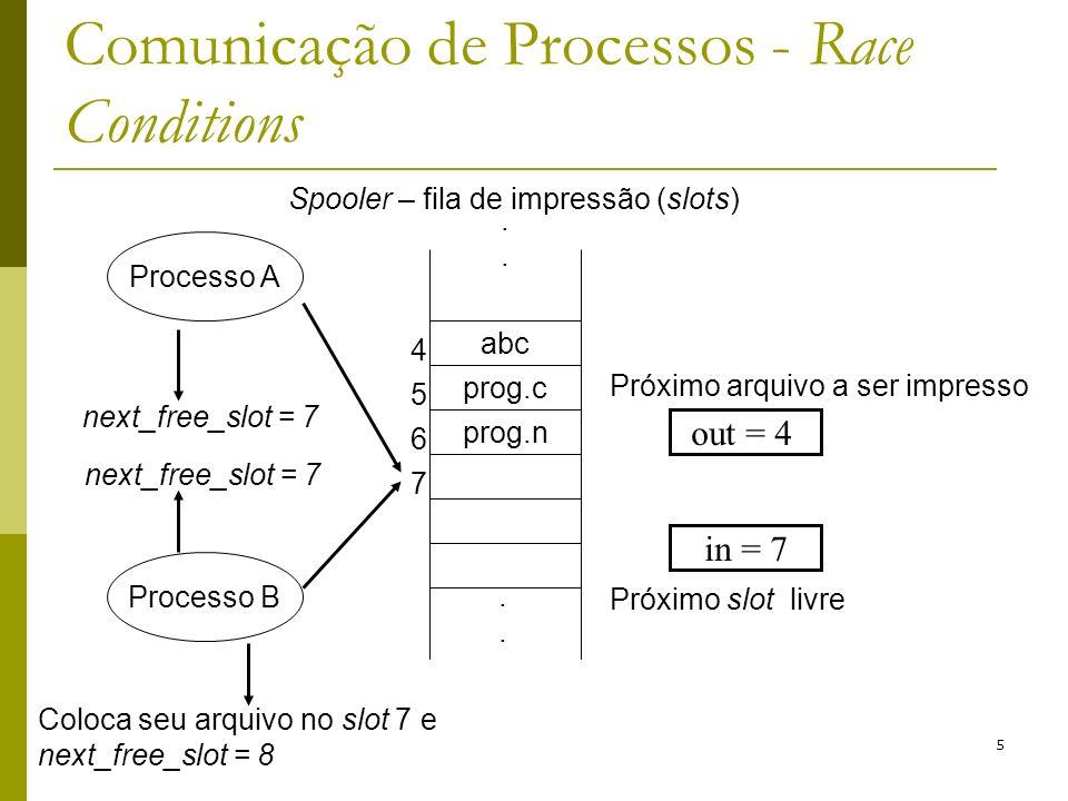5 Comunicação de Processos - Race Conditions abc prog.c prog.n 4 5 6 7........