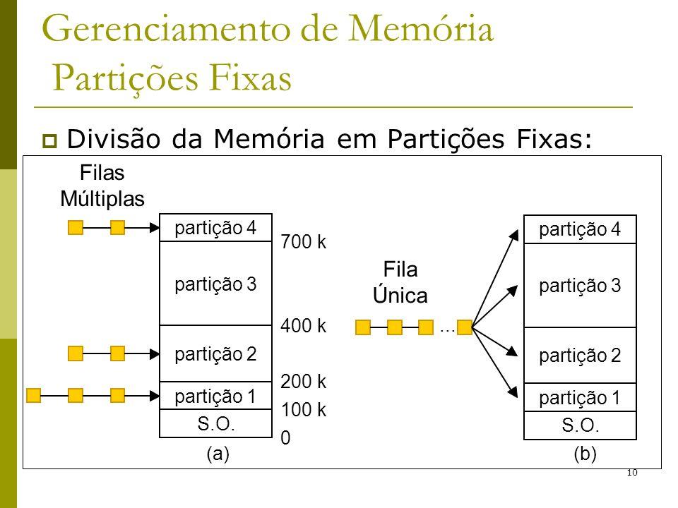 10 Gerenciamento de Memória Partições Fixas Divisão da Memória em Partições Fixas: partição 4 partição 3 partição 2 partição 1 S.O. 0 100 k 200 k 400