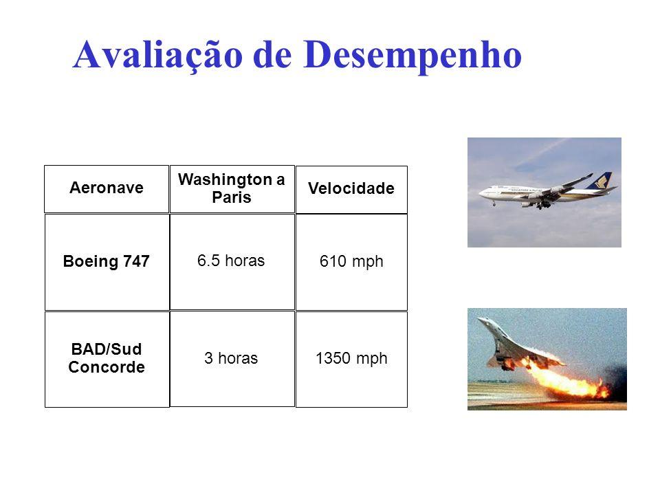Avaliação de Desempenho Aeronave Boeing 747 BAD/Sud Concorde Velocidade 610 mph 1350 mph Washington a Paris 6.5 horas 3 horas