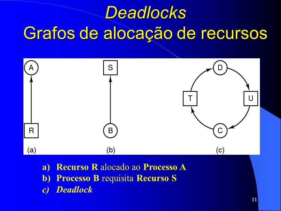 11 Deadlocks Grafos de alocação de recursos a)Recurso R alocado ao Processo A b)Processo B requisita Recurso S c)Deadlock