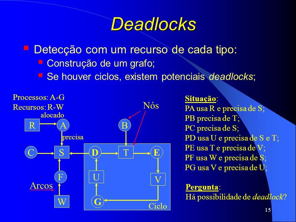 15 Ciclo Deadlocks Detecção com um recurso de cada tipo: Construção de um grafo; Se houver ciclos, existem potenciais deadlocks; R S W U T V A C F D B