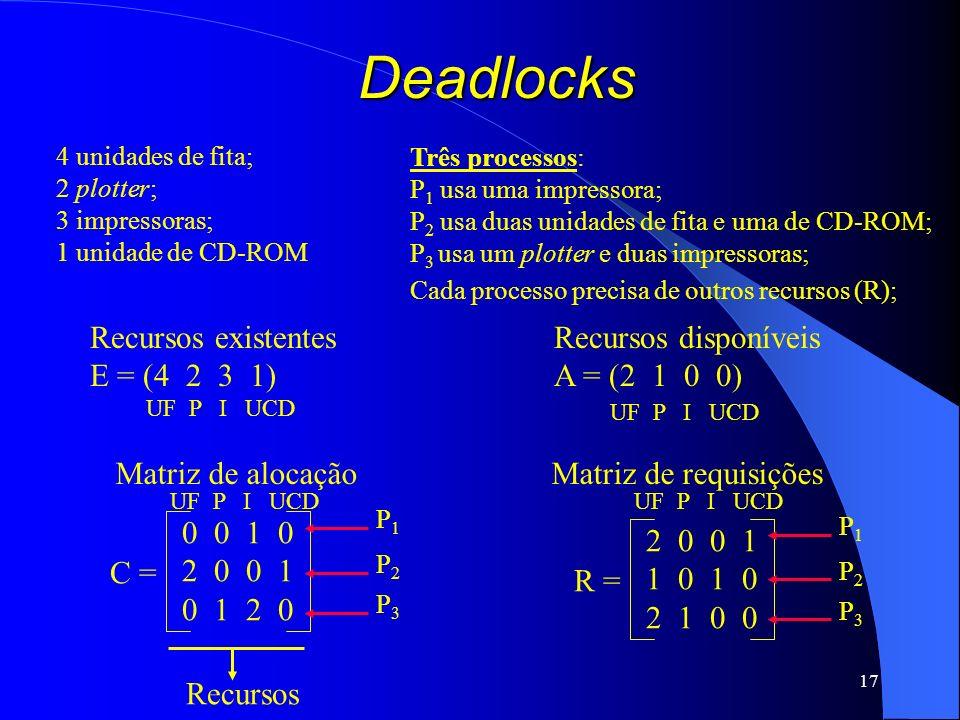 17 Deadlocks Recursos existentes E = (4 2 3 1) Recursos disponíveis A = (2 1 0 0) 4 unidades de fita; 2 plotter; 3 impressoras; 1 unidade de CD-ROM Tr
