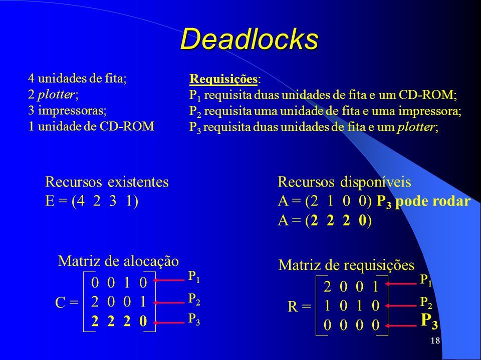 18 Deadlocks Recursos existentes E = (4 2 3 1) Recursos disponíveis A = (2 1 0 0) P 3 pode rodar A = (2 2 2 0) C = 0 0 1 0 2 0 0 1 2 2 2 0 Matriz de a