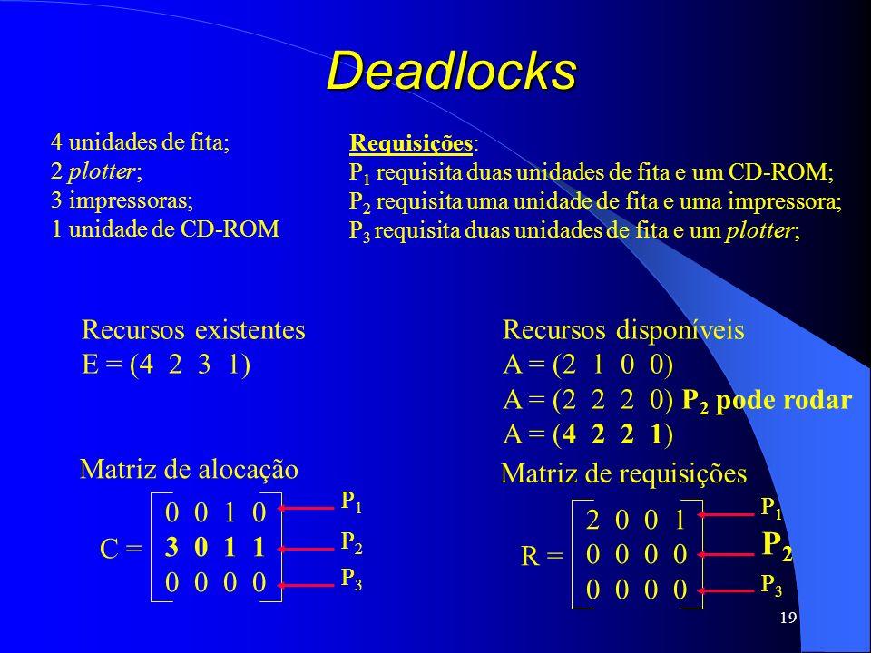 19 Deadlocks Recursos existentes E = (4 2 3 1) Recursos disponíveis A = (2 1 0 0) A = (2 2 2 0) P 2 pode rodar A = (4 2 2 1) C = 0 0 1 0 3 0 1 1 0 0 M