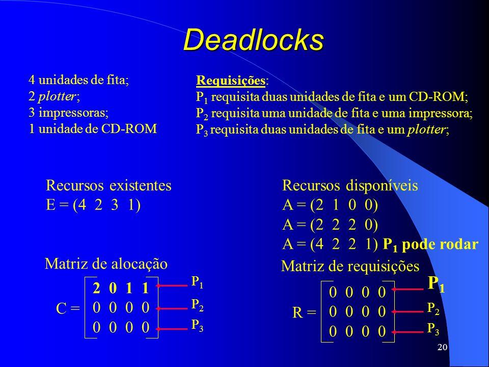 20 Deadlocks Recursos existentes E = (4 2 3 1) Recursos disponíveis A = (2 1 0 0) A = (2 2 2 0) A = (4 2 2 1) P 1 pode rodar C = 2 0 1 1 0 0 Matriz de